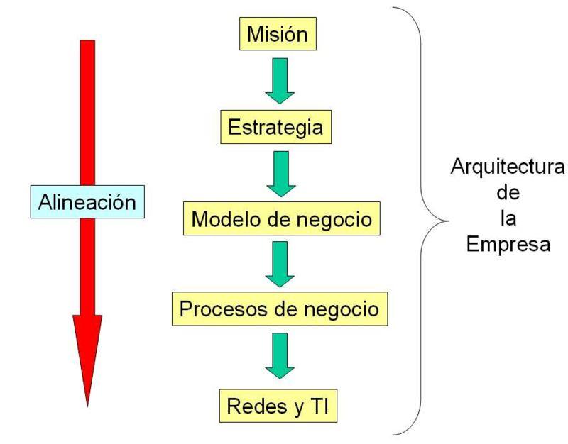 direccion comercial analisis de la estructura Tema 15 - sistemas de organizaci n y principios organizativos del departamento comercial estructura organizativa el flujo y tratamiento de la informaci n en un departamento comercial.