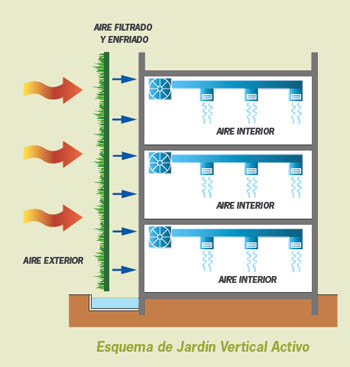 Jard n vertical felix maocho - Estructura jardin vertical ...