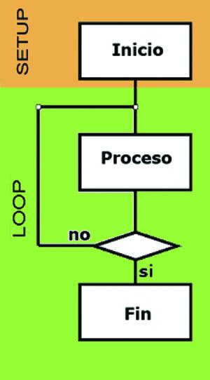 esquema de programa