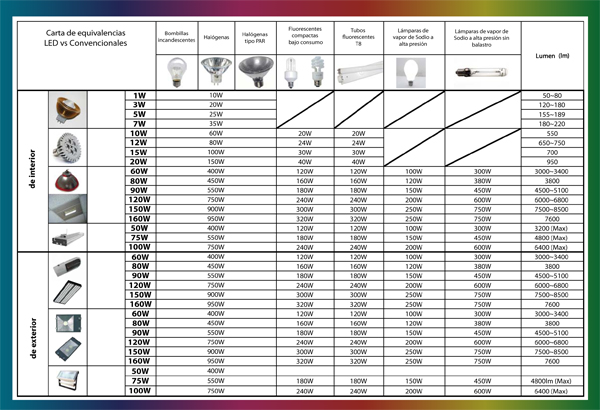 tabla equivalencias Led